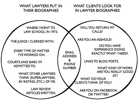 Lawyer Bio Venn Diagram