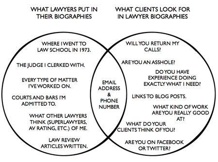 Lawyer Bio Venn Diagram